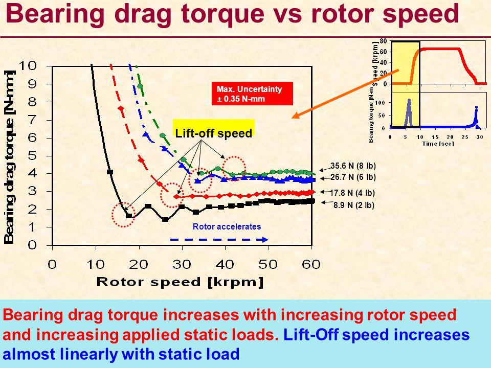 Bearing drag torque vs rotor speed
