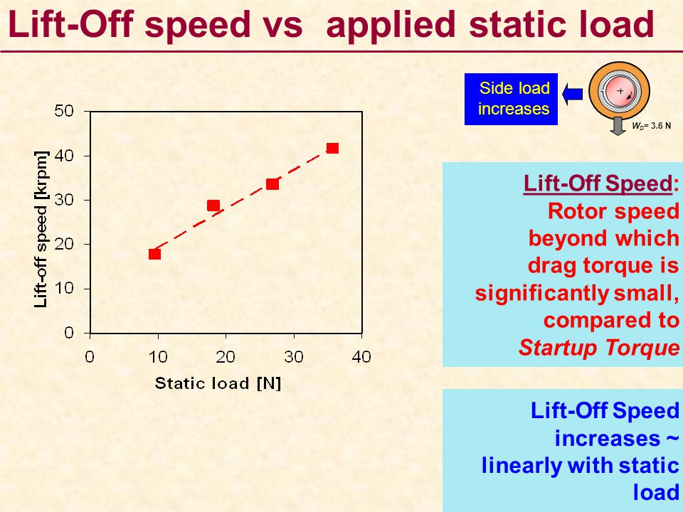 Lift-Off speed vs applied static load