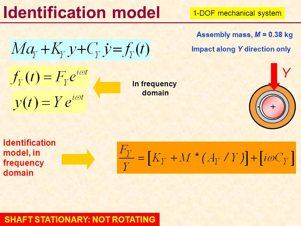 SHAFT STATIONARY: NOT ROTATING