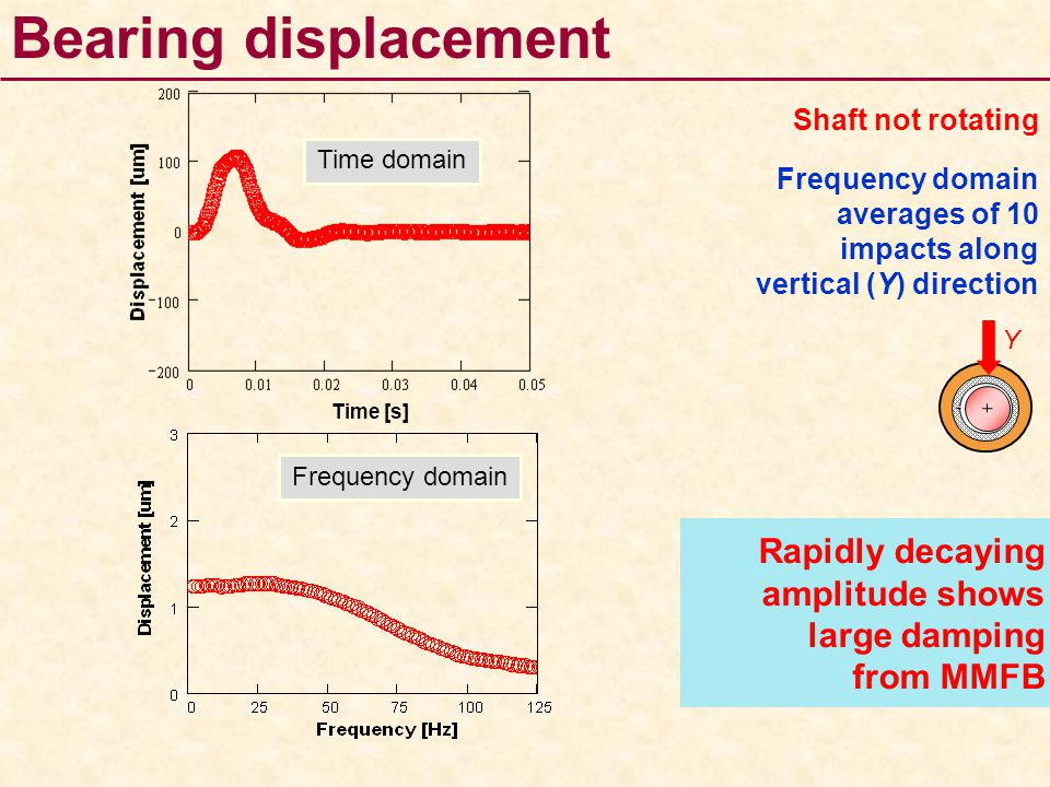 Bearing displacement Shaft not rotating. Time domain. Frequency domain averages of 10 impacts along vertical (Y) direction.