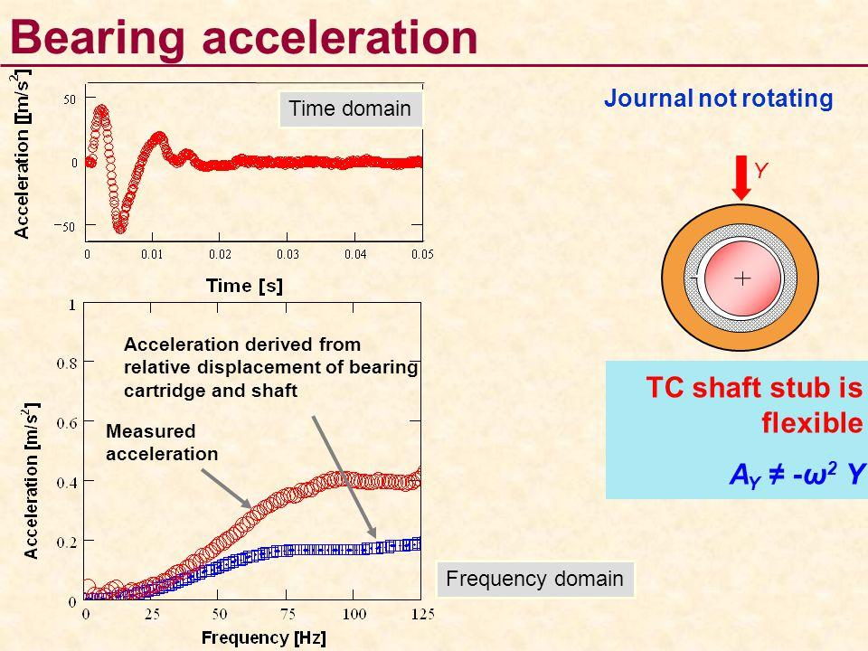 Bearing acceleration TC shaft stub is flexible AY ≠ -ω2 Y