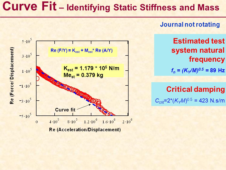 Curve Fit – Identifying Static Stiffness and Mass