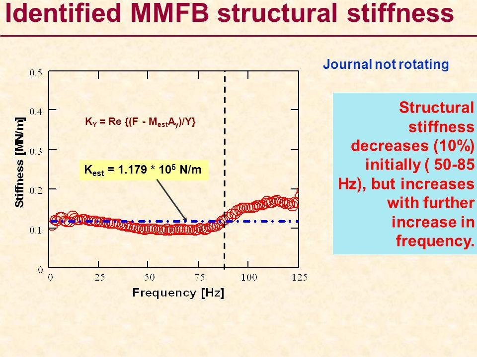 Identified MMFB structural stiffness