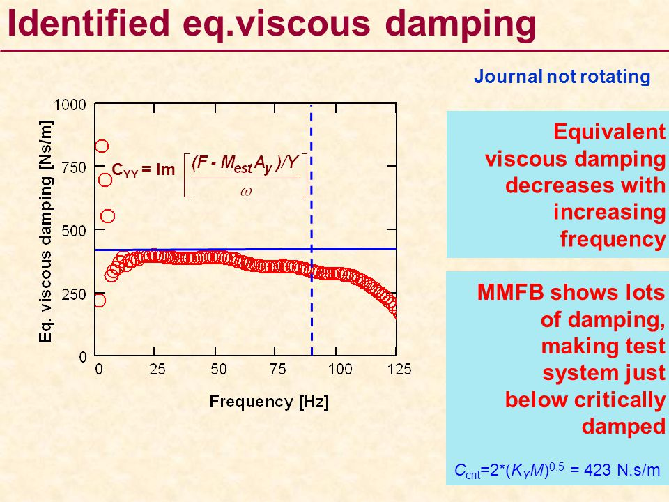 Identified eq.viscous damping
