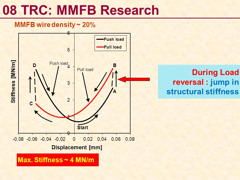 08 TRC: MMFB Research MMFB wire density ~ 20% During Load reversal : jump in structural stiffness.