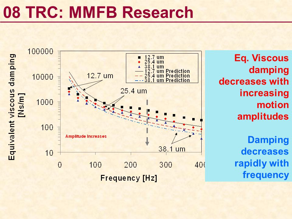 08 TRC: MMFB Research Eq. Viscous damping decreases with increasing motion amplitudes.