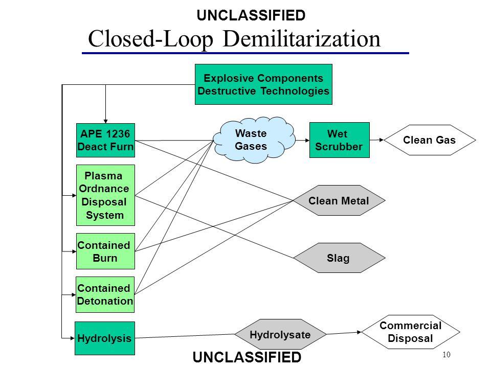 Destructive Technologies