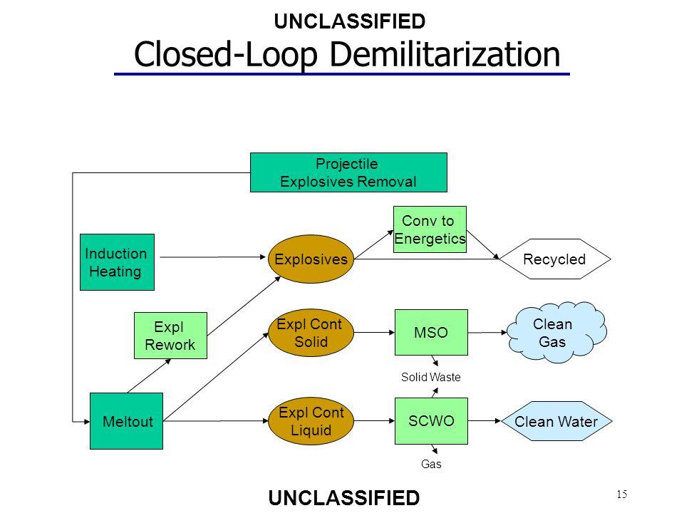 Closed-Loop Demilitarization