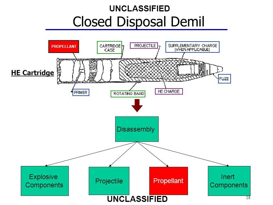 Closed Disposal Demil HE Cartridge Disassembly Explosive Components