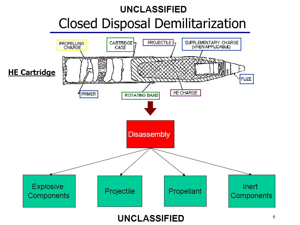 Closed Disposal Demilitarization