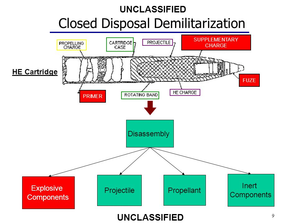 Closed Disposal Demilitarization