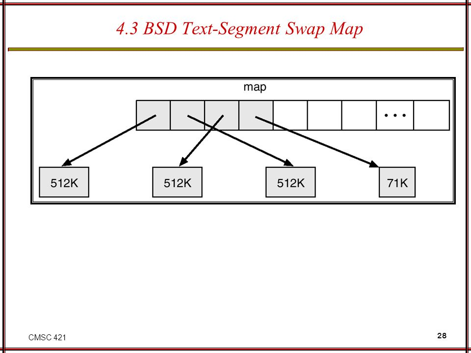 4.3 BSD Text-Segment Swap Map