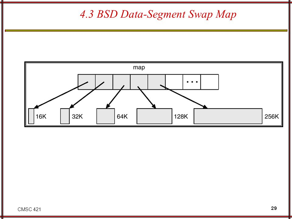 4.3 BSD Data-Segment Swap Map