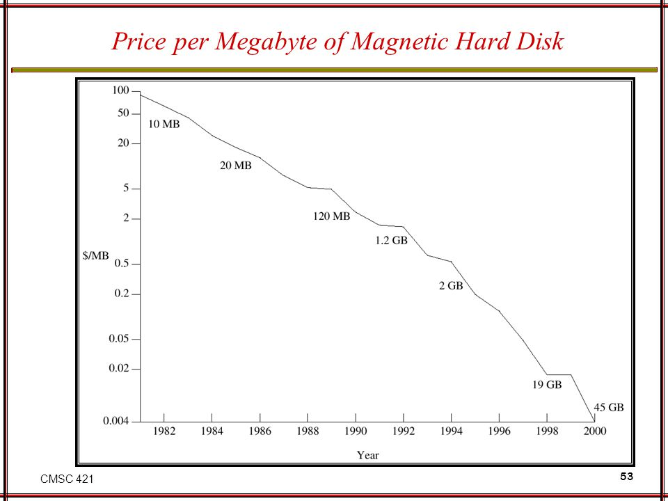 Price per Megabyte of Magnetic Hard Disk