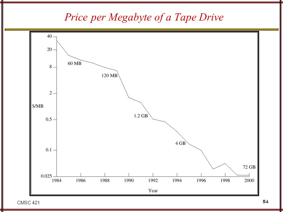 Price per Megabyte of a Tape Drive