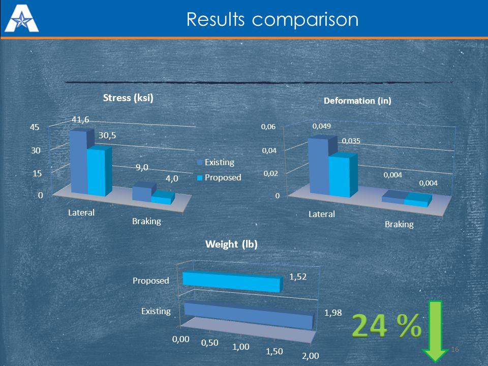 Results comparison 24 %