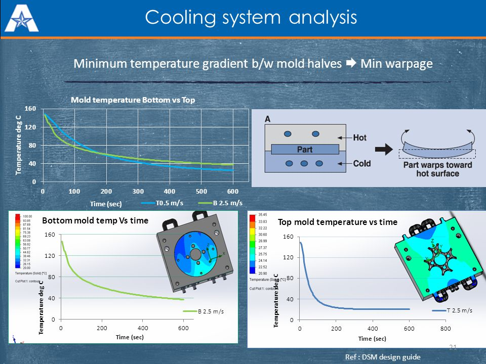 Cooling system analysis