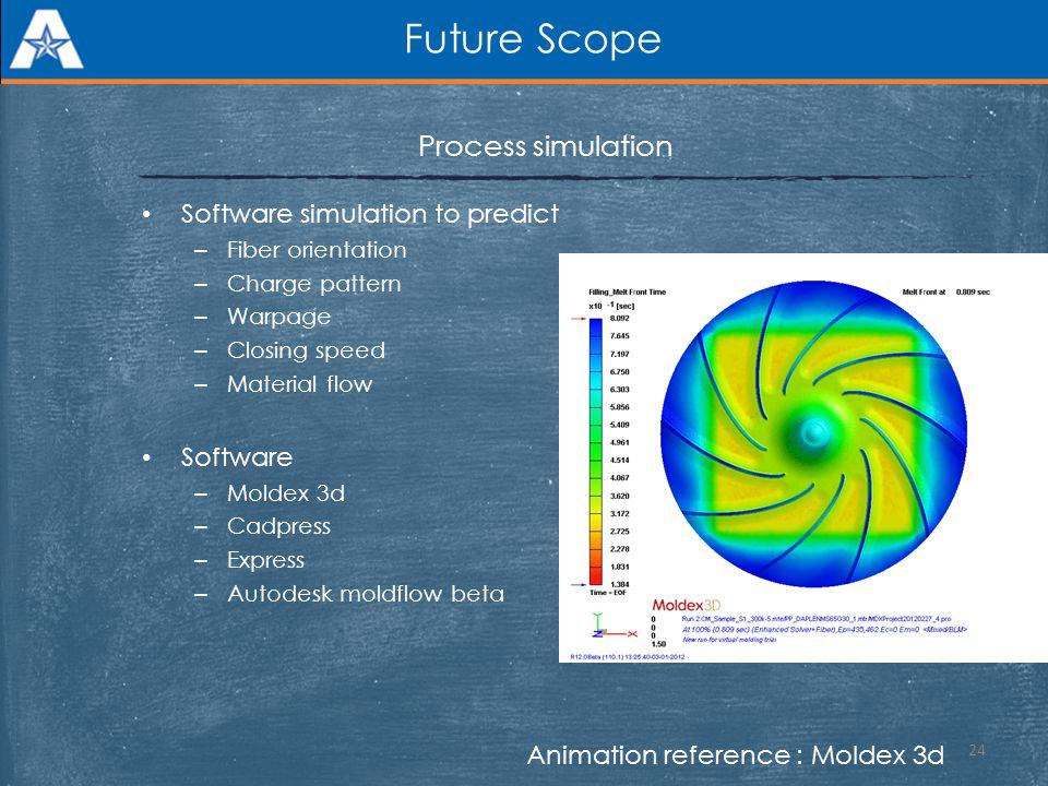 Future Scope Process simulation Software simulation to predict