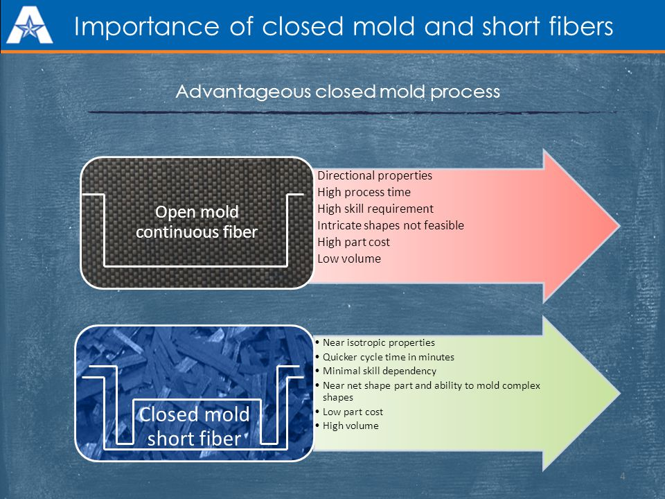 Importance of closed mold and short fibers