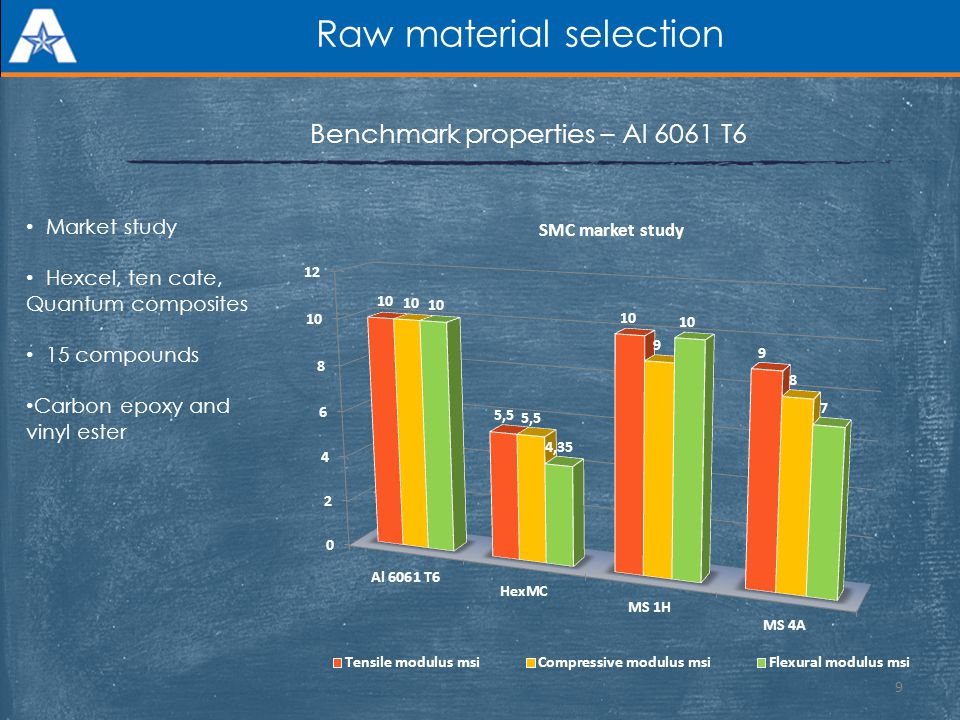 Raw material selection
