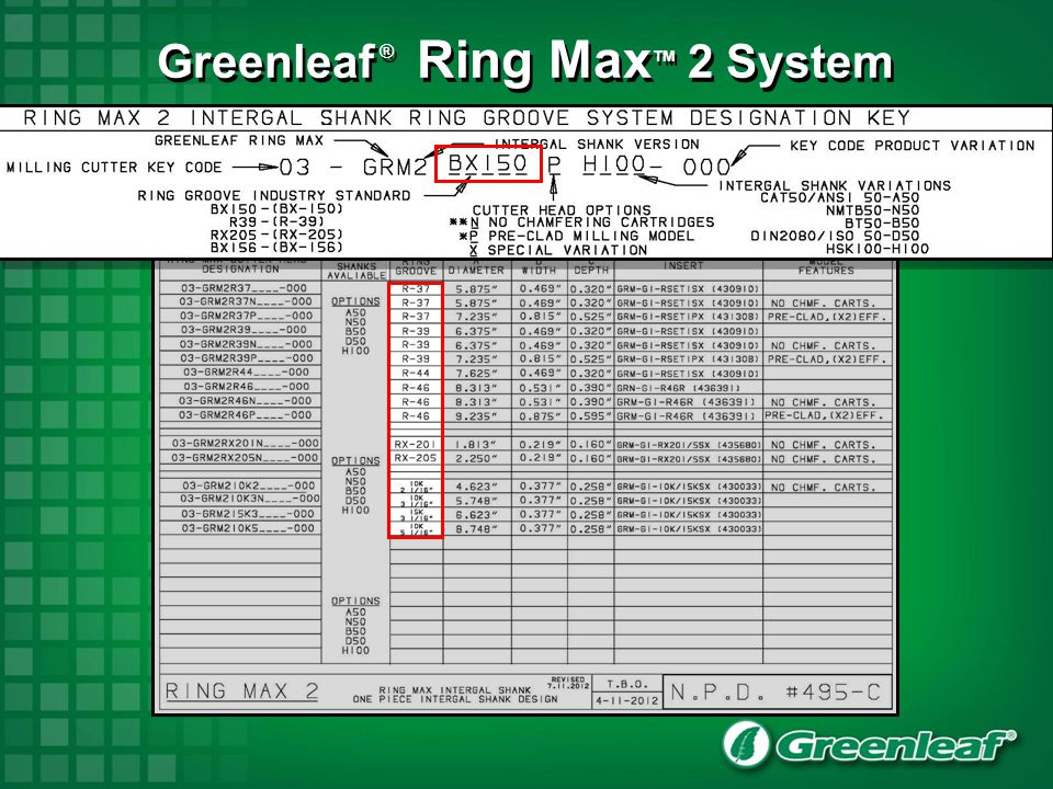 Greenleaf ® Ring MaxTM 2 System