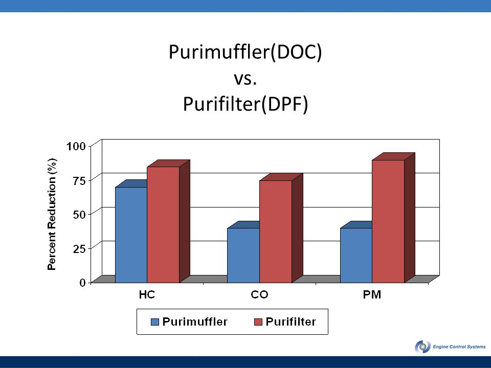 Purimuffler(DOC) vs. Purifilter(DPF)