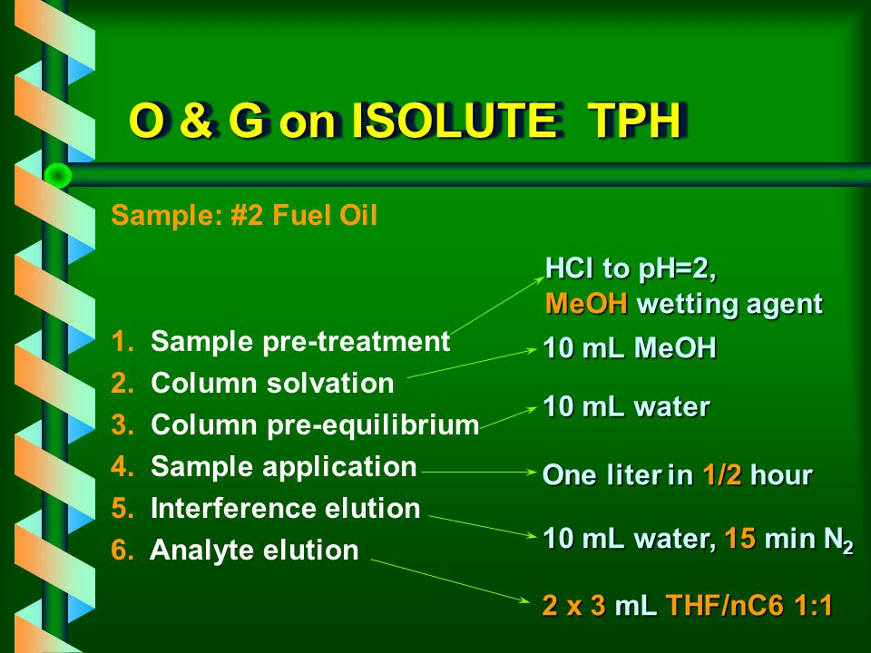 O & G on ISOLUTE TPH Sample: #2 Fuel Oil HCl to pH=2,