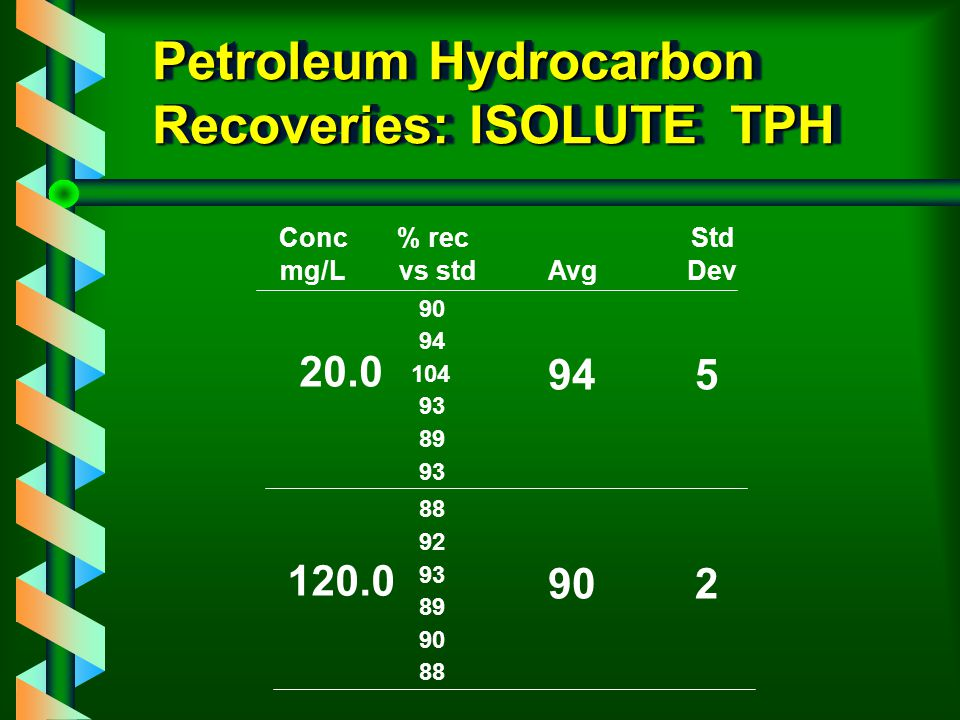Petroleum Hydrocarbon Recoveries: ISOLUTE TPH