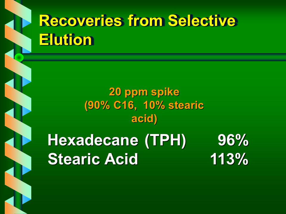 Recoveries from Selective Elution