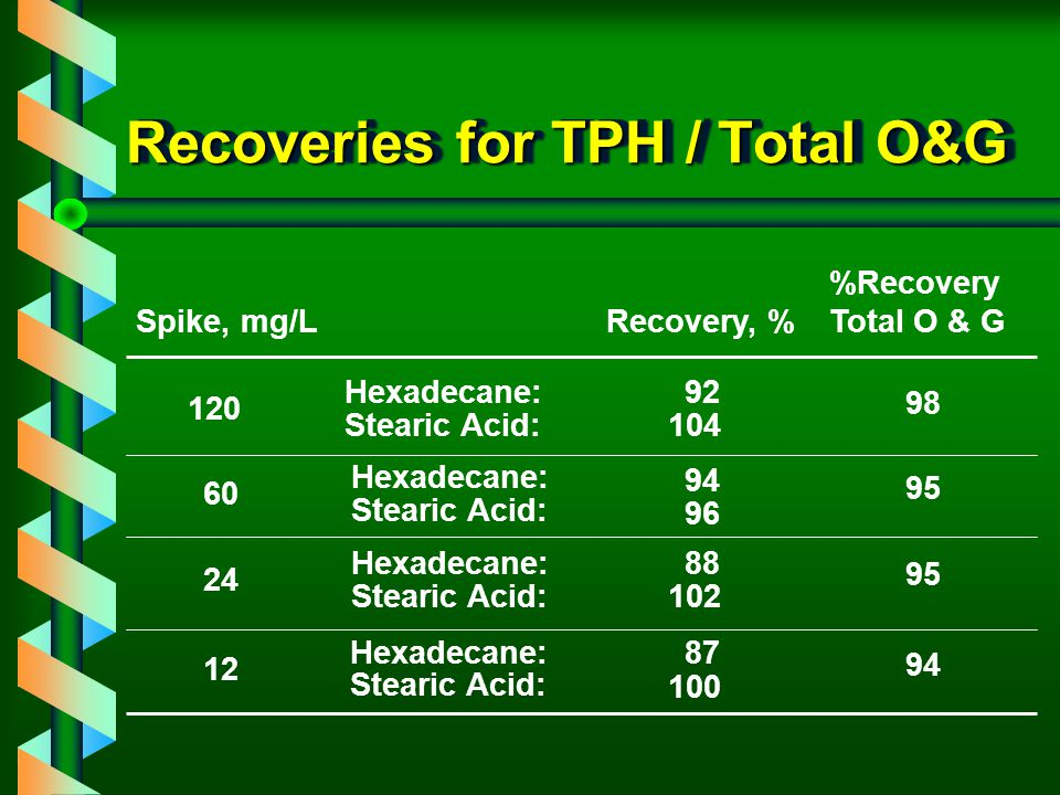 Recoveries for TPH / Total O&G