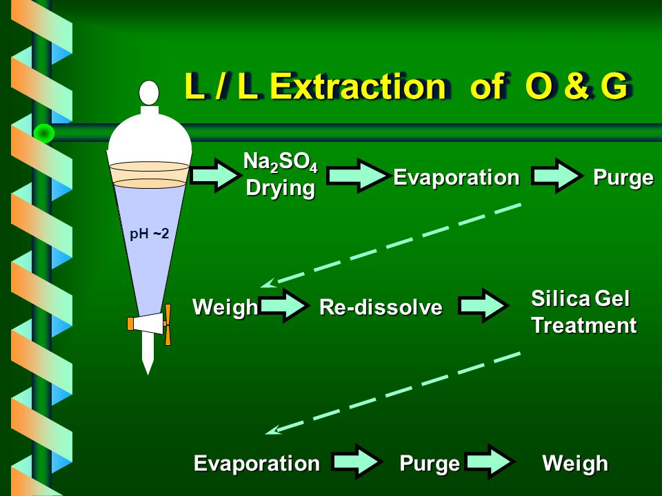 L / L Extraction of O & G Na2SO4 Drying Evaporation Purge Silica Gel