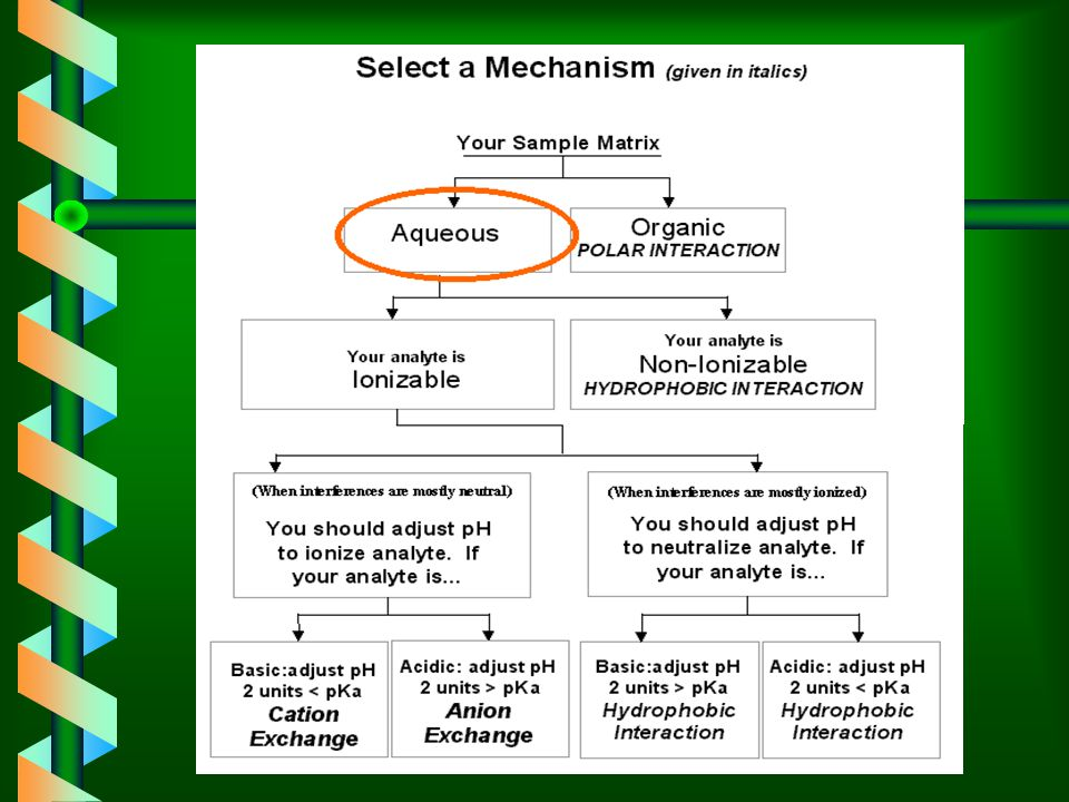 Select a Mechanism