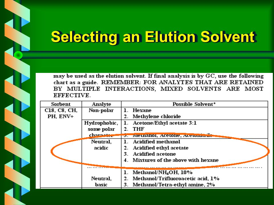 Selecting an Elution Solvent