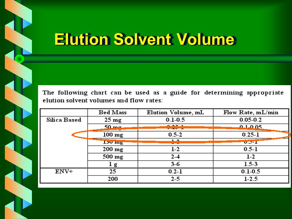 Elution Solvent Volume