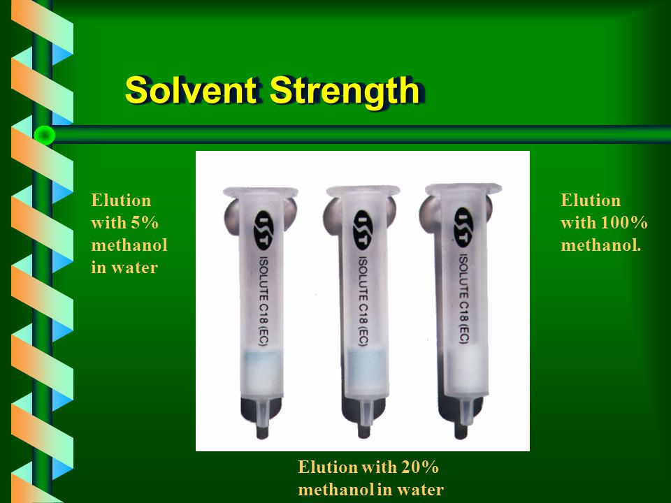 Solvent Strength Elution with 5% methanol in water