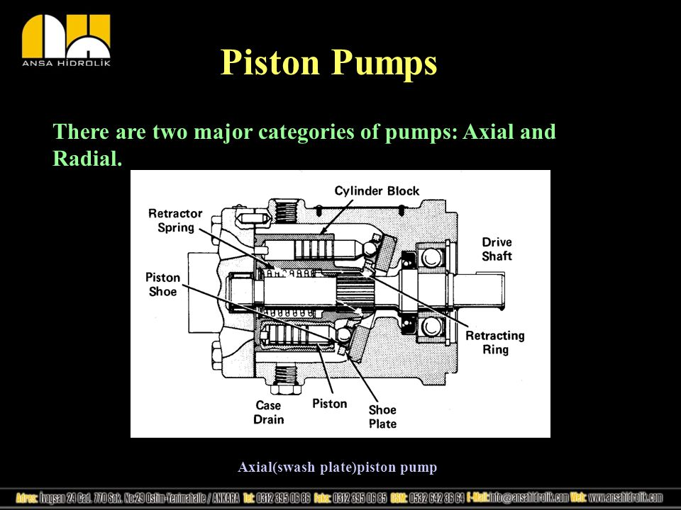 Axial(swash plate)piston pump