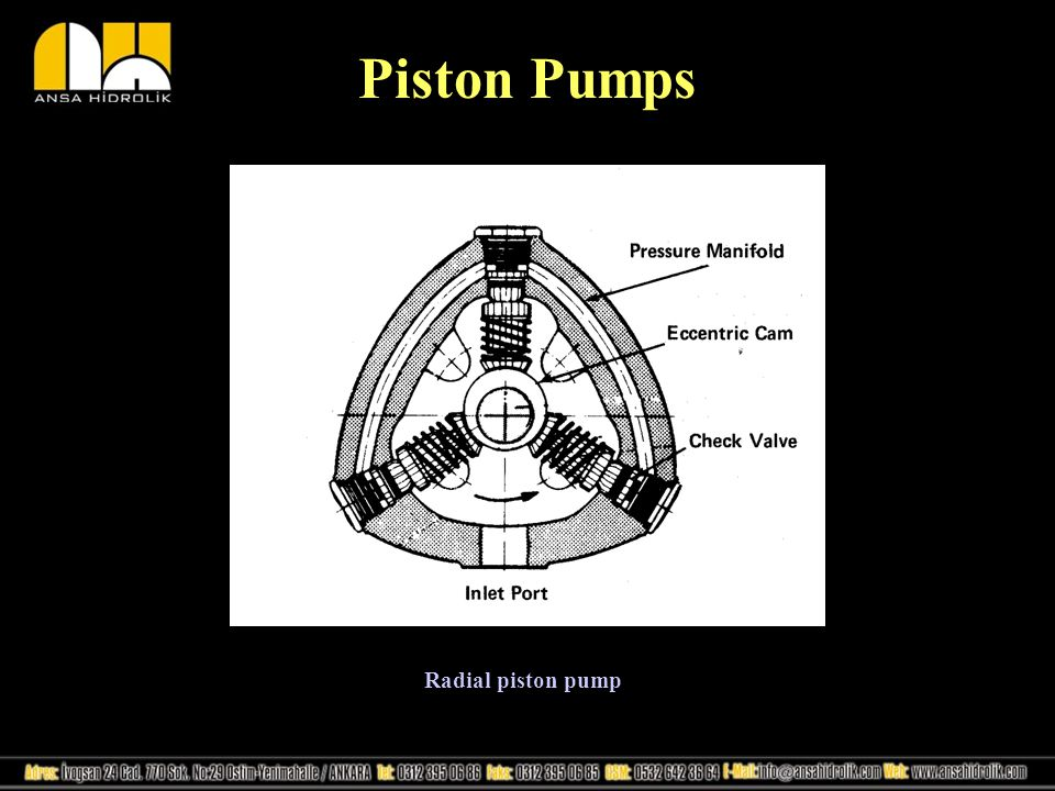 Piston Pumps Radial piston pump