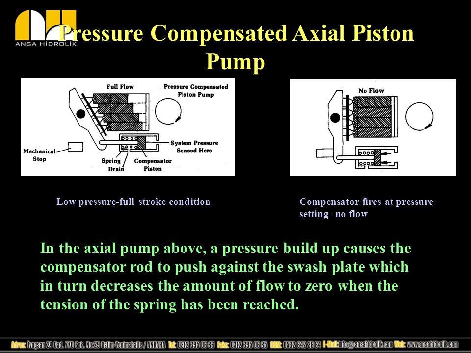 Pressure Compensated Axial Piston Pump