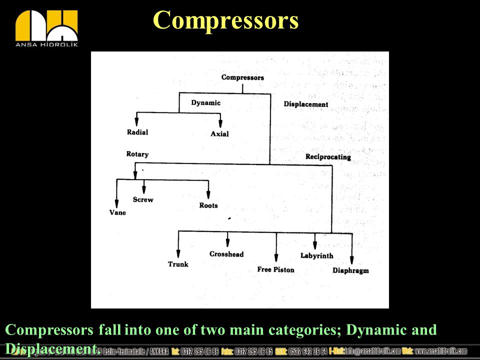Compressors Compressors fall into one of two main categories; Dynamic and Displacement.
