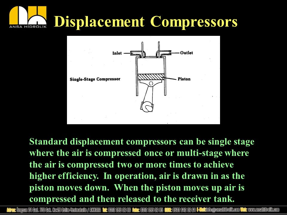 Displacement Compressors