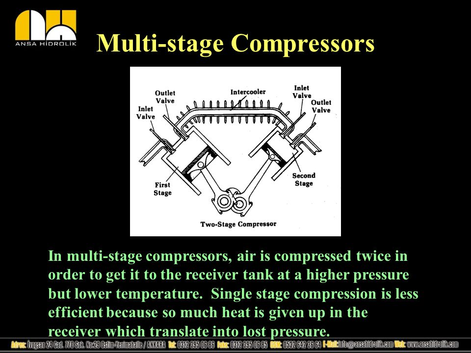Multi-stage Compressors