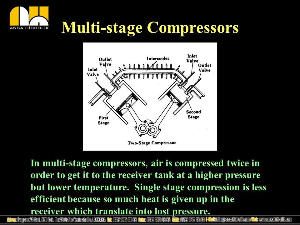Multi-stage Compressors