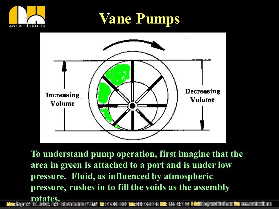 Vane Pumps