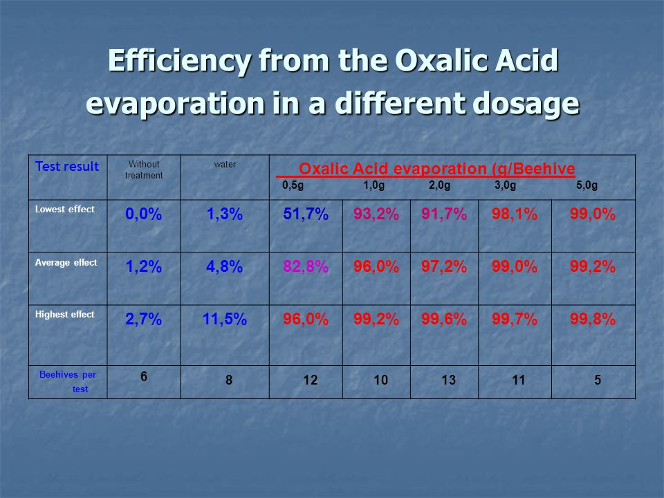 Efficiency from the Oxalic Acid evaporation in a different dosage
