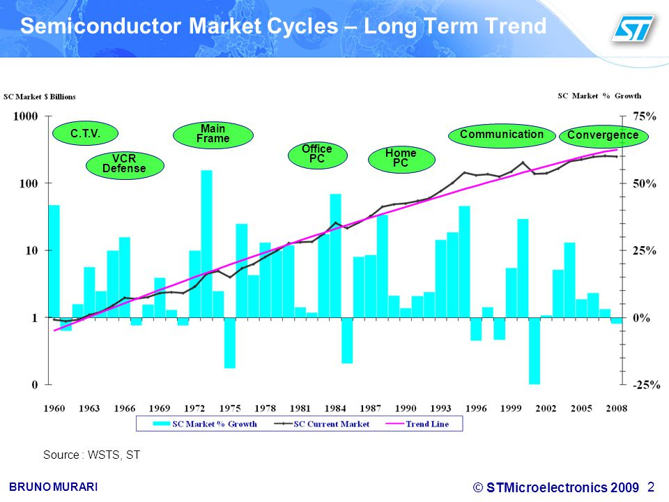 Semiconductor Market Cycles – Long Term Trend