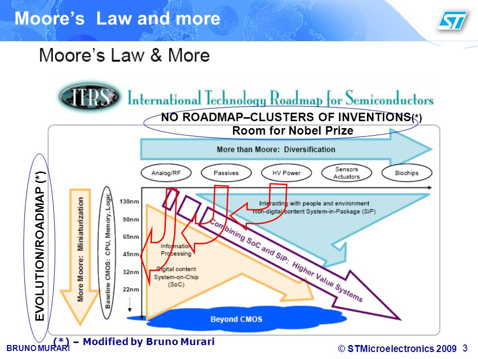 Moore's Law and more NO ROADMAP–CLUSTERS OF INVENTIONS(*)