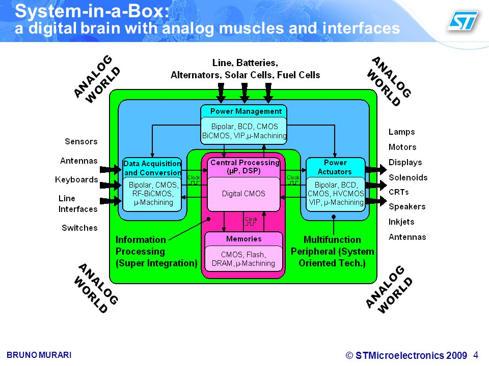 System-in-a-Box: a digital brain with analog muscles and interfaces