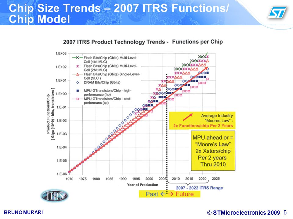 Chip Size Trends – 2007 ITRS Functions/ Chip Model