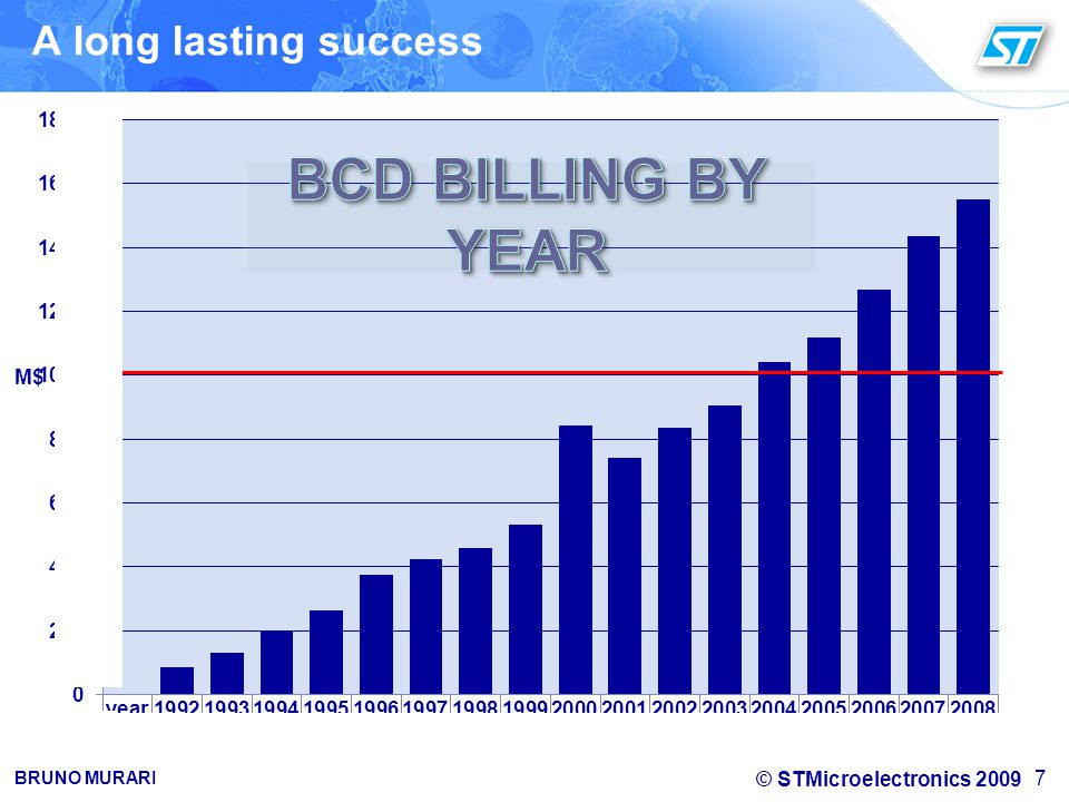 A long lasting success BCD BILLING BY YEAR M$ M$ 7 7