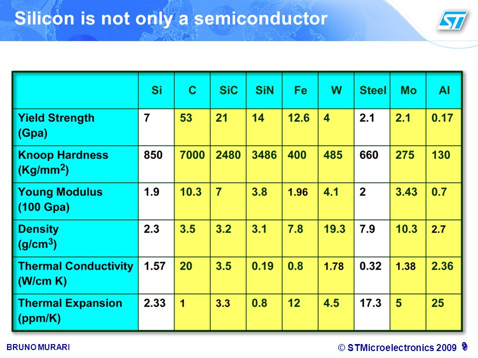Silicon is not only a semiconductor